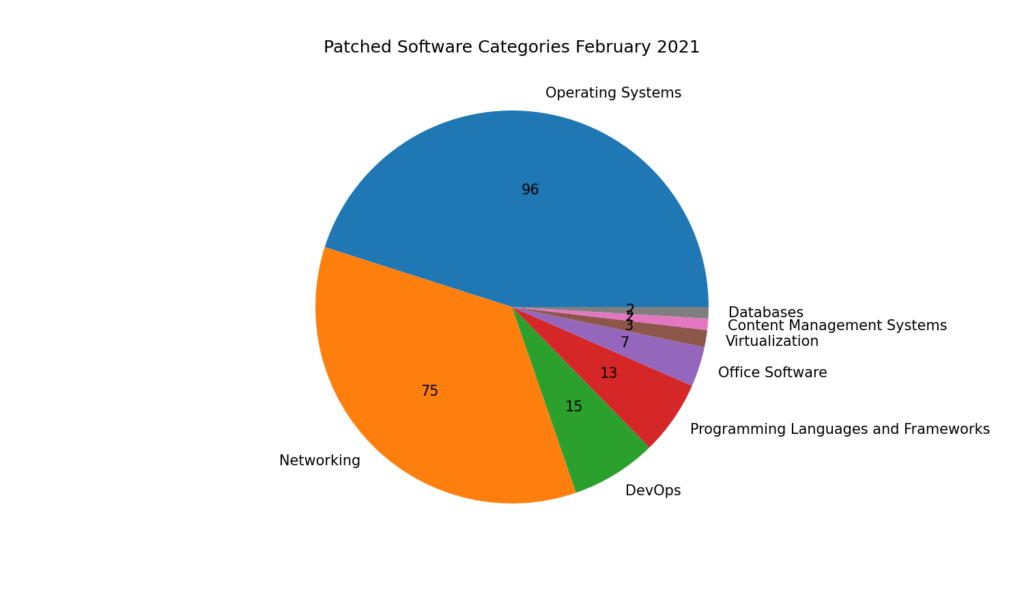 Patched Software Categories February 2021