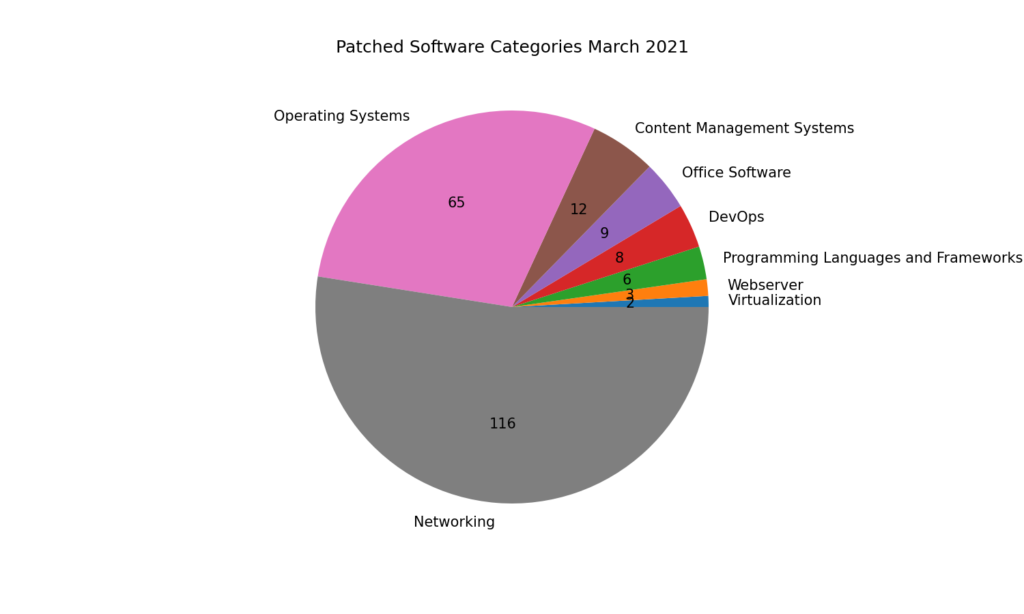 Patched Software Categories March 2021